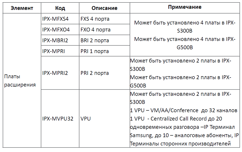 Описание плат Samsung SCMC SCM Compact
