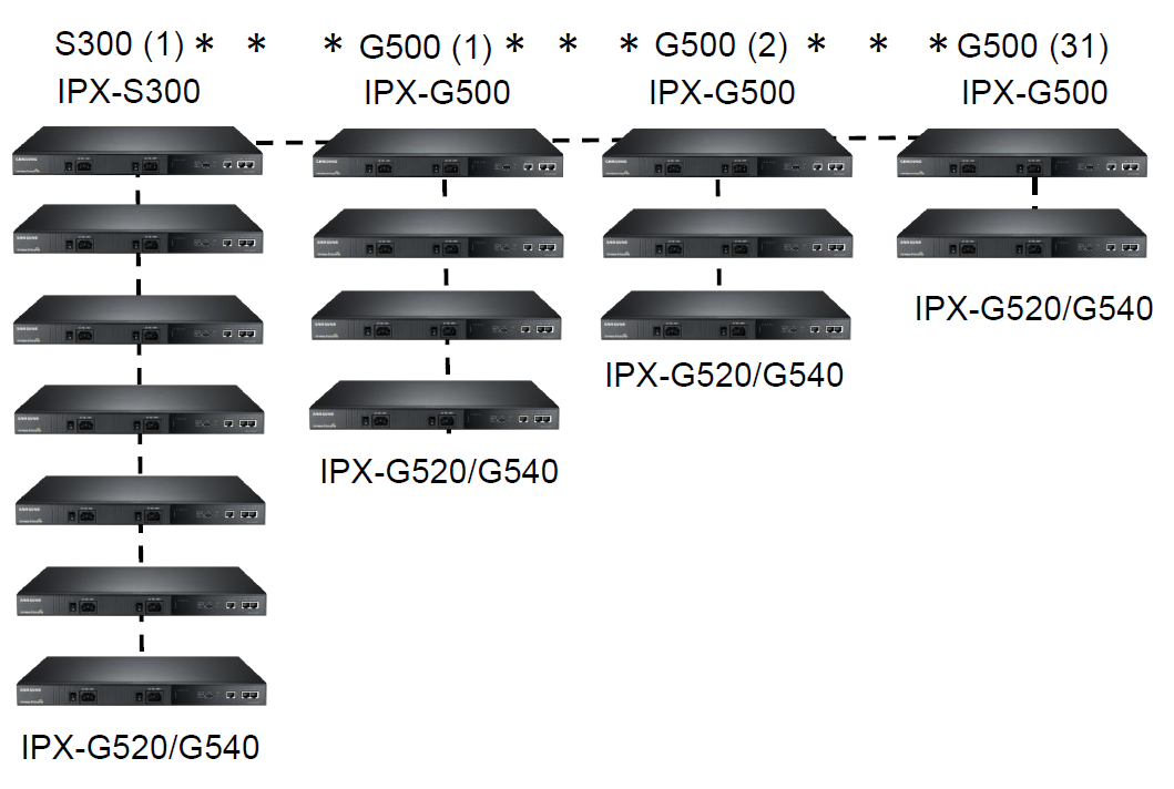 Структура Samsung SCMC SCM Compact
