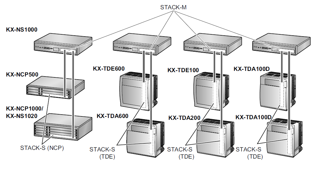 Стекирование KX-NS1000