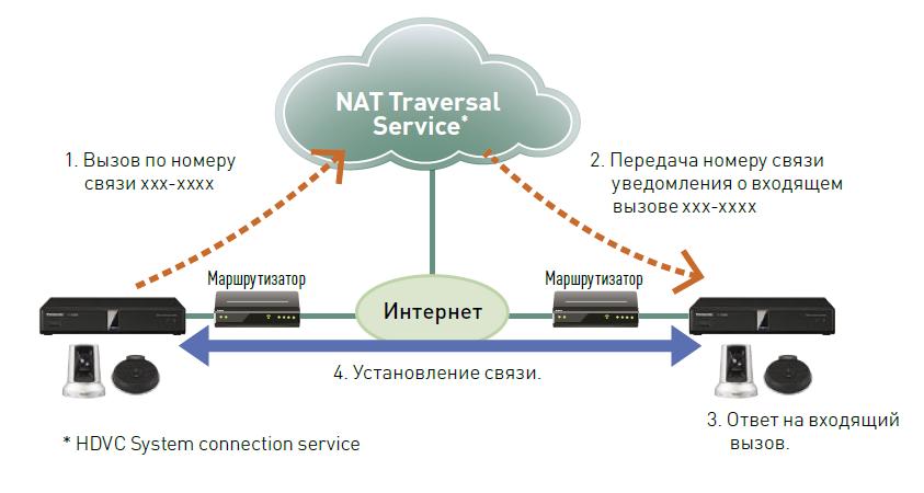 nat_traversal_service