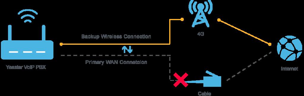 Yeastar LTE4 1024x324 Yeastar LTE