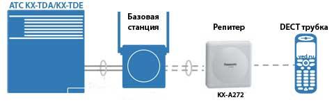besprovodnye-resheniya-1