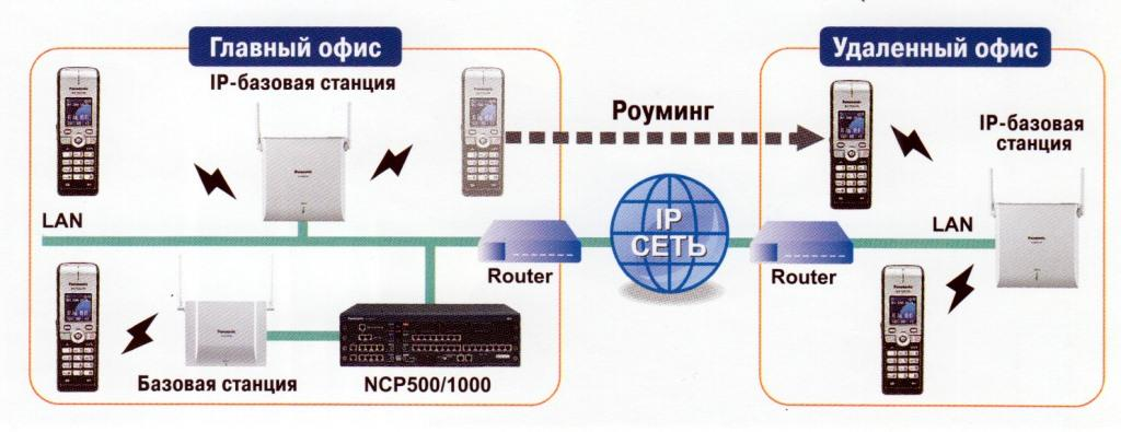 Решение IP-DECT