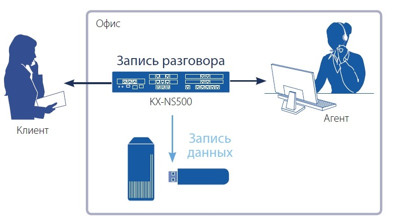 NS500-5