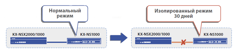 Изолированный режим работы KX-NSX2000
