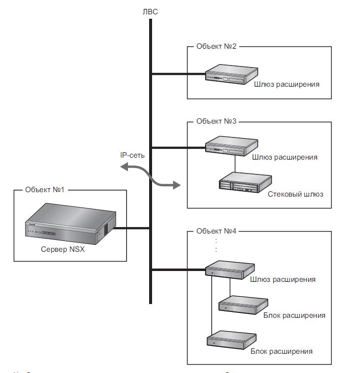 Конфигурации системы