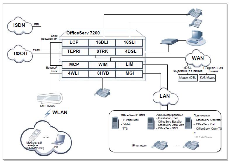 структура_OS7200