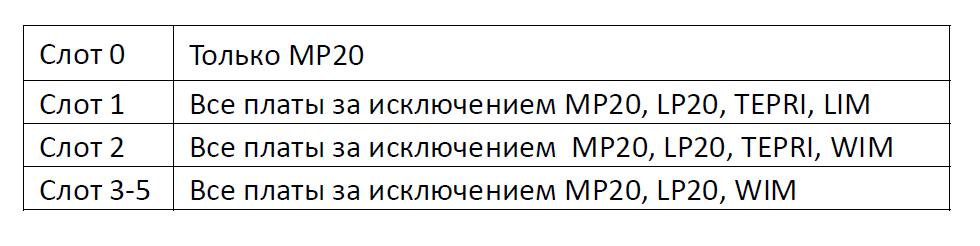 OS7200_основной_назначение_платомест