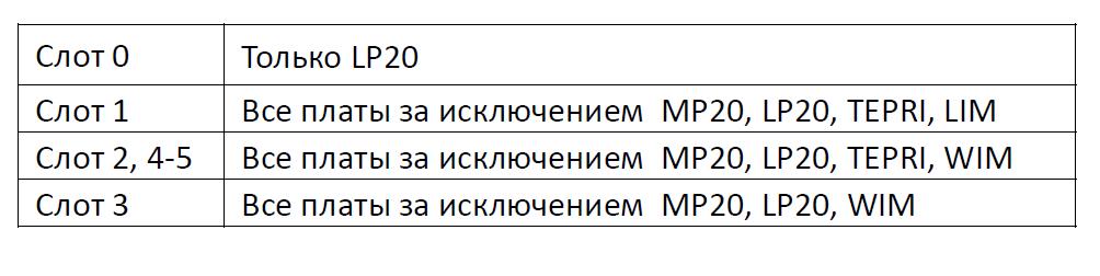 OS7200_расширение_назначение_платомест