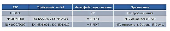 Требования к АТС KX-NTV
