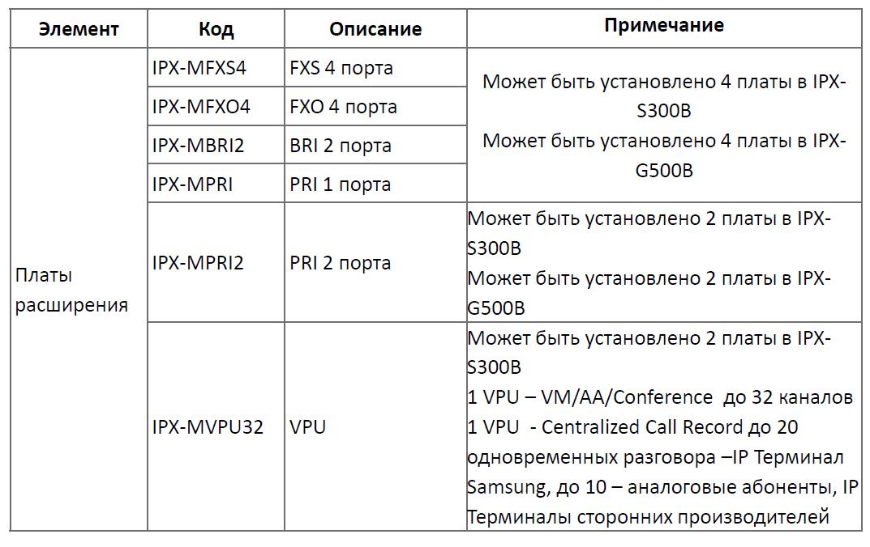Описание плат Samsung SCMC