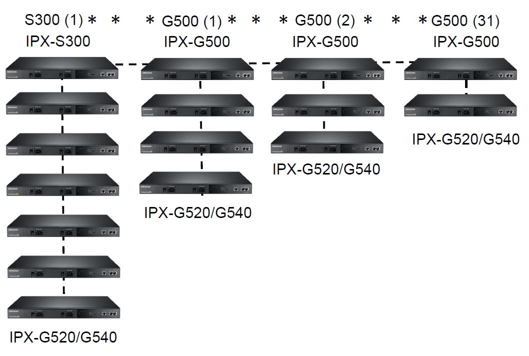 Структура Samsung SCMC