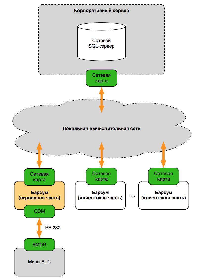 Схема локальной конфигурации