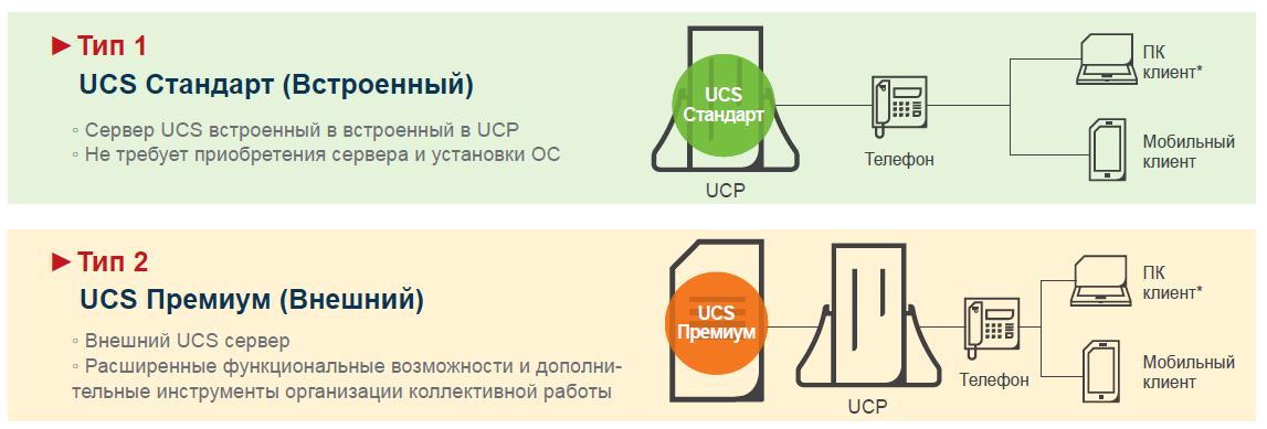 Типы-серверов-iPECS-UCS