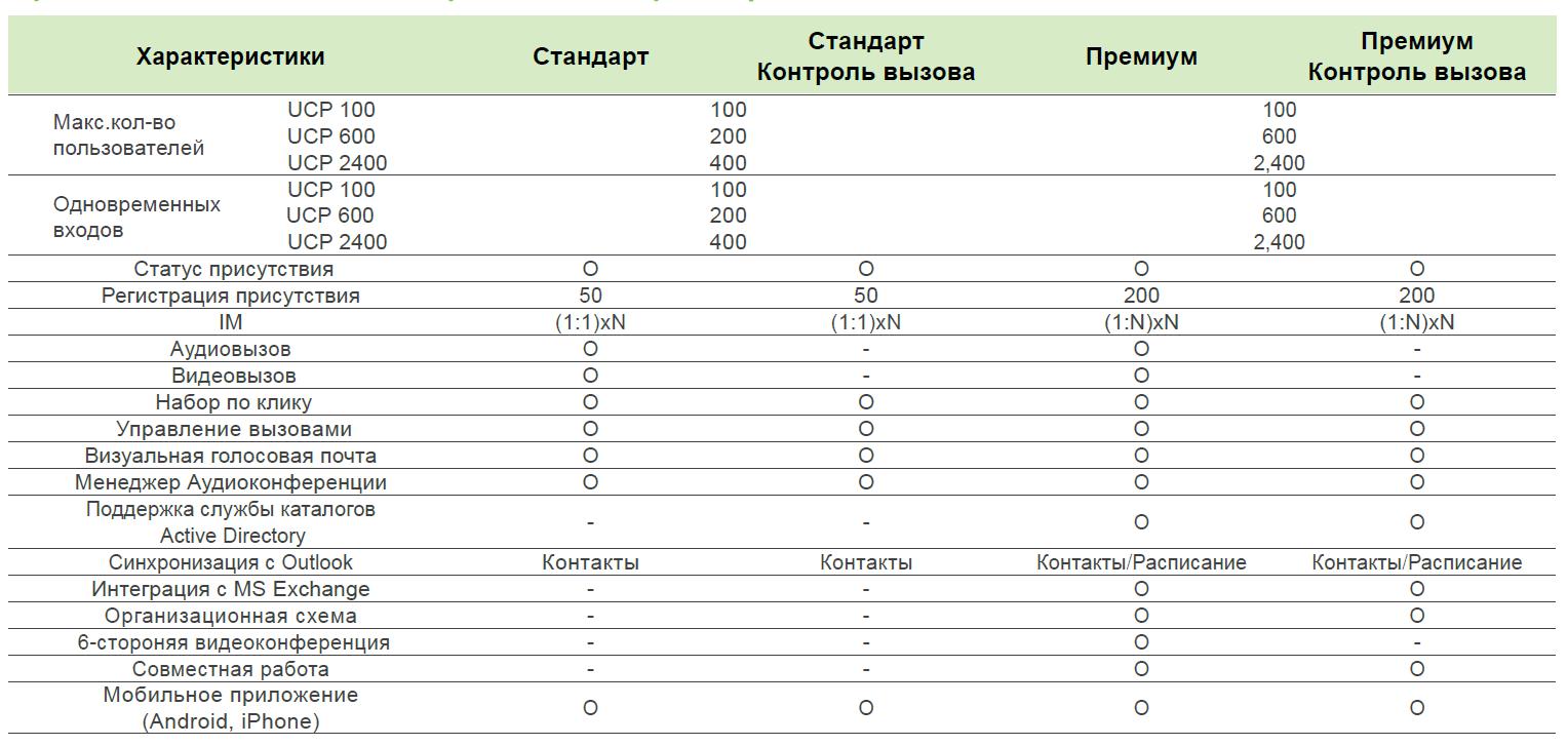Сравнение-UCS-Стандарт-и-UCS-Премиум